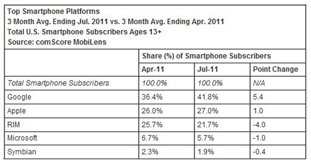 Android tops comscore chart in US